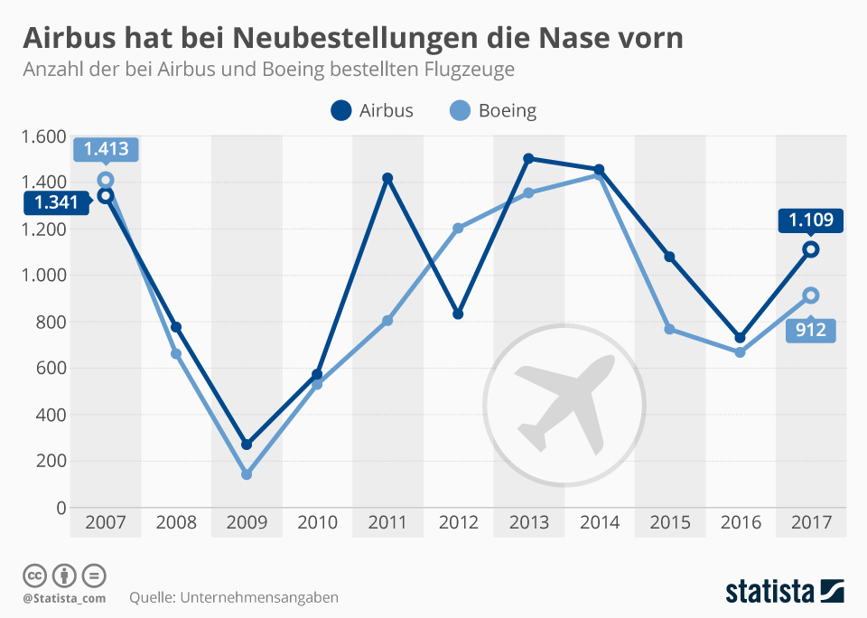 Infografik: Airbus hat bei Neubestellungen die Nase vorn | Statista