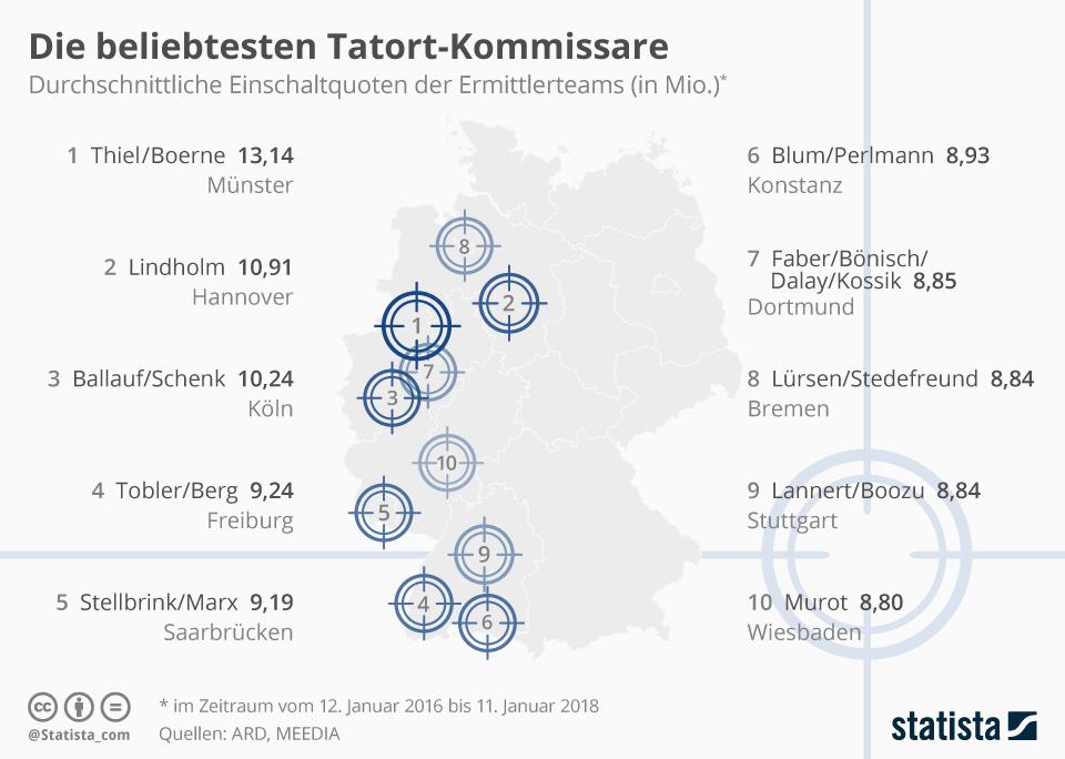 Infografik: Die beliebtesten Tatort-Kommissare 2018 | Statista