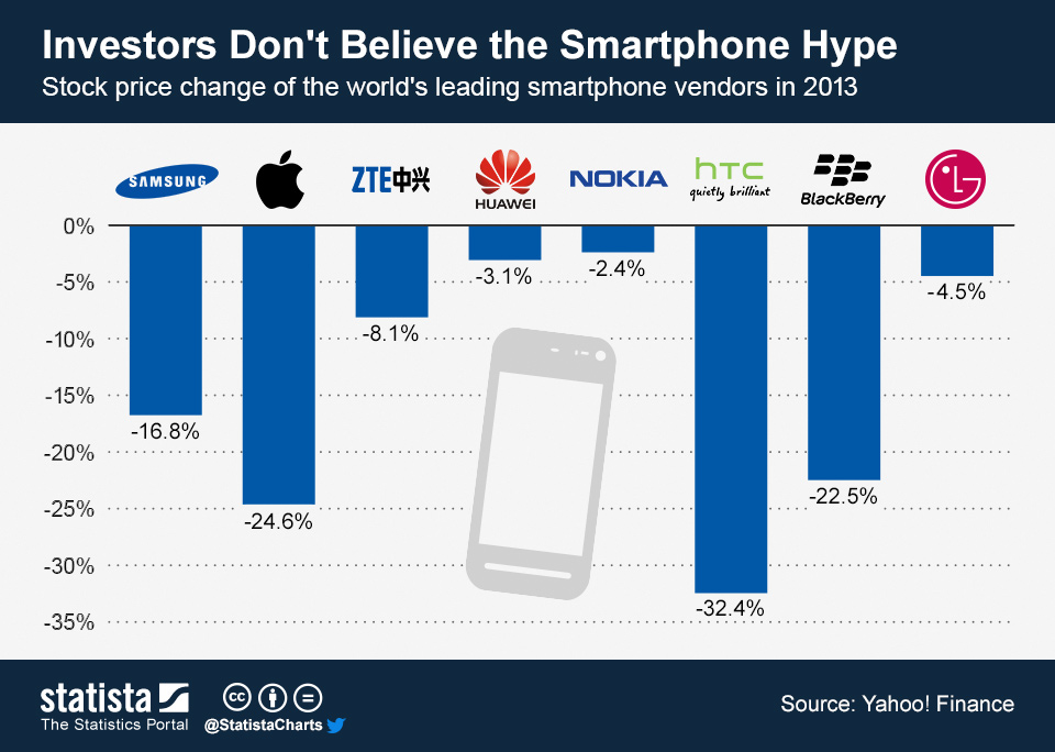 Infographic: Investors Don't Believe the Smartphone Hype | Statista