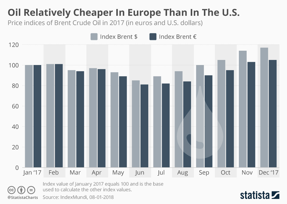 Infographic: Oil Relatively Cheaper In Europe Than In The U.S   Statista