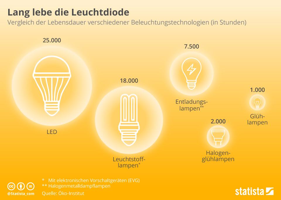Infografik: Lang lebe die Leuchtdiode   Statista