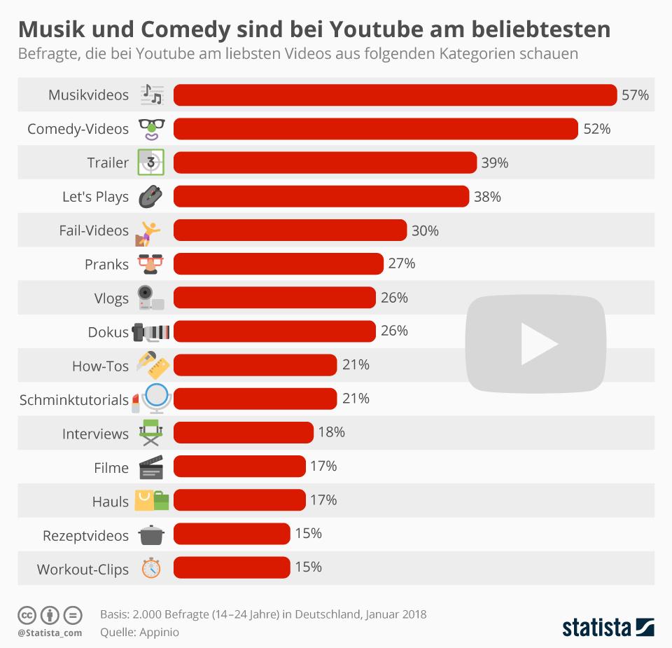 Infografik: Musik und Comedy sind bei Youtube am beliebtesten | Statista