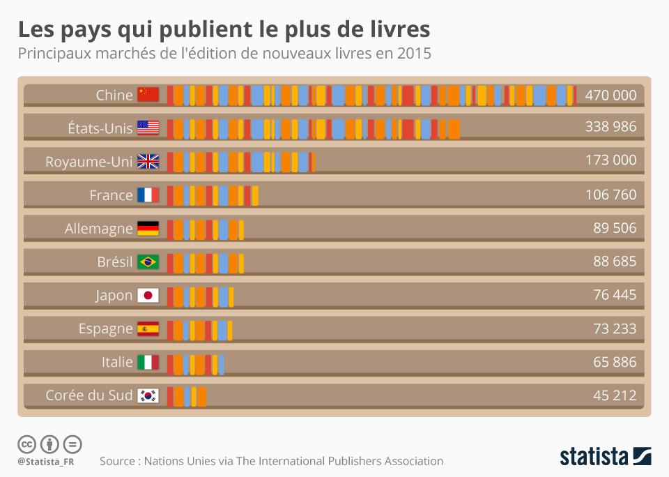 Infographie: Les pays qui publient le plus de livres au monde | Statista