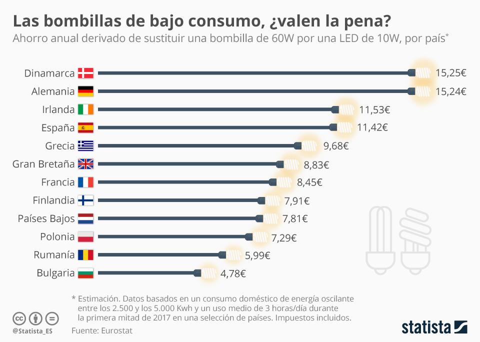 Infografía: Los hogares españoles ahorraron más de 11 euros durante 2017 gracias a las bombillas LED | Statista
