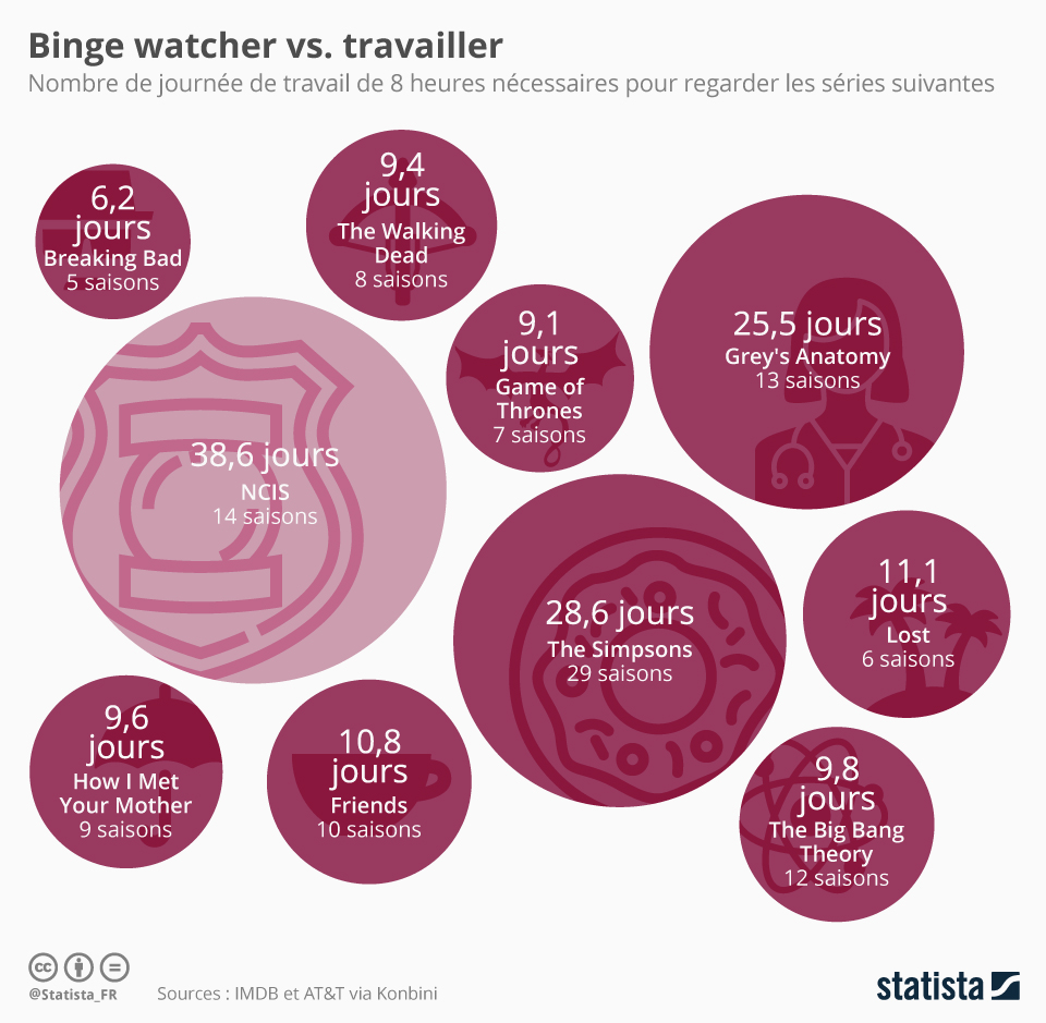 Infographie: Binge watcher vs. travailler | Statista