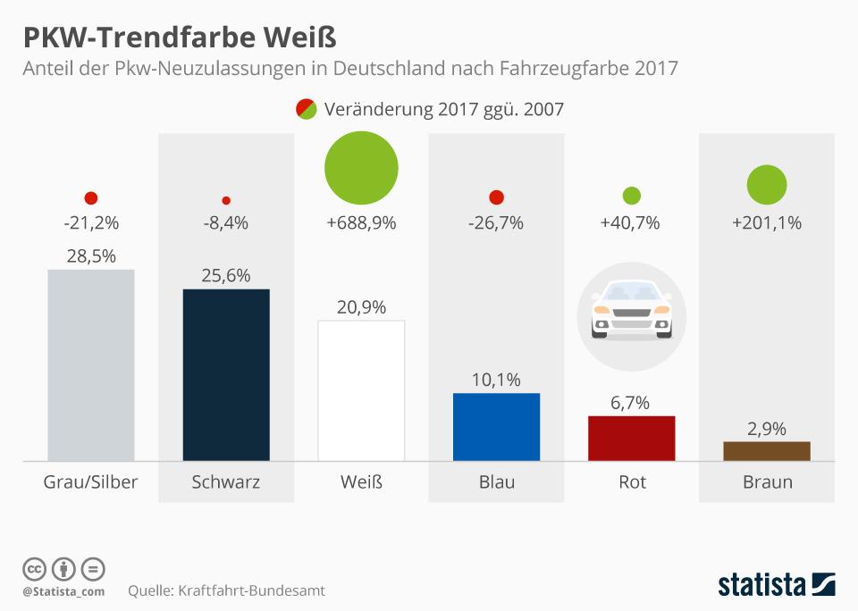 Infografik: PKW-Trendfarbe Weiß | Statista