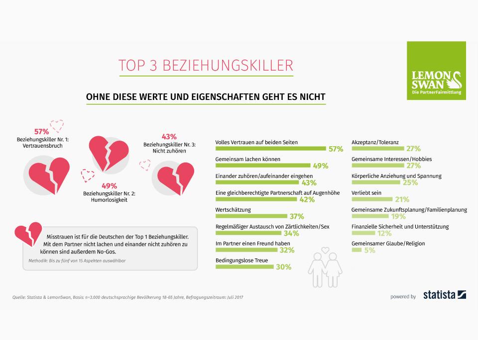 Infografik: Die Beziehungskiller der Deutschen | Statista
