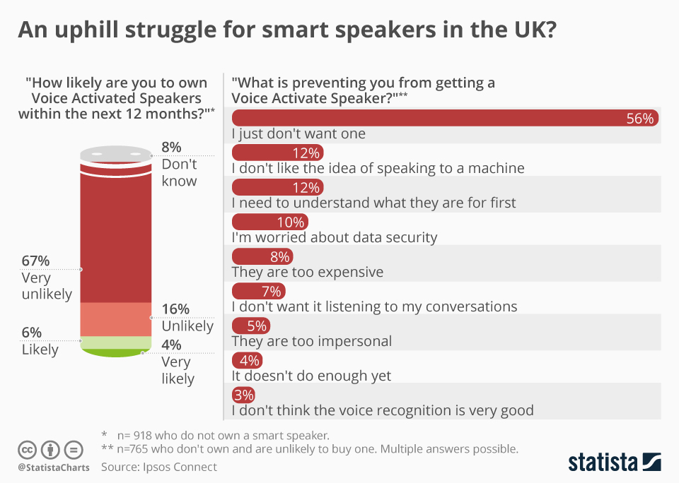Infographic: An uphill struggle for smart speakers in the UK?   Statista