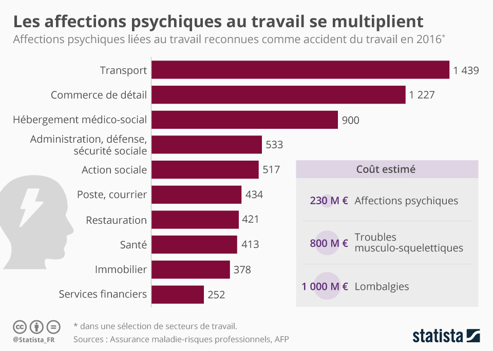 Infographie: Les affections psychiques au travail se multiplient   Statista