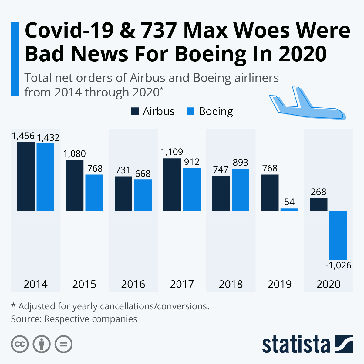 Infographic: Turbulent Times For Commercial Aircraft Orders  | Statista