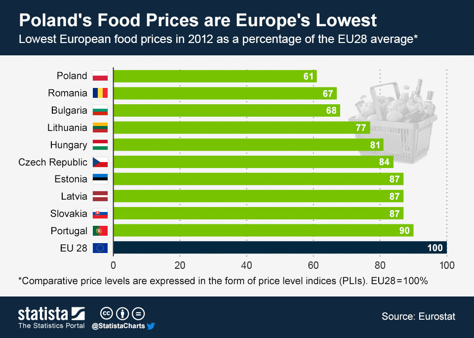 Infographic: Poland's Food Prices Are Europe's Lowest   Statista