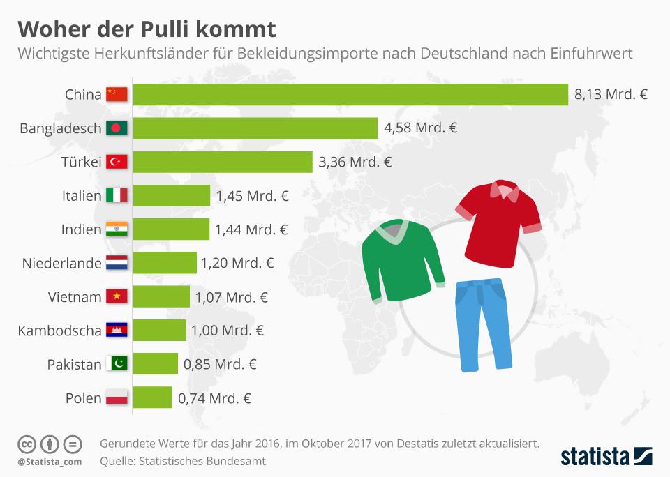 Infografik: Wichtigste Importländer für Kleidung nach Deutschland   Statista