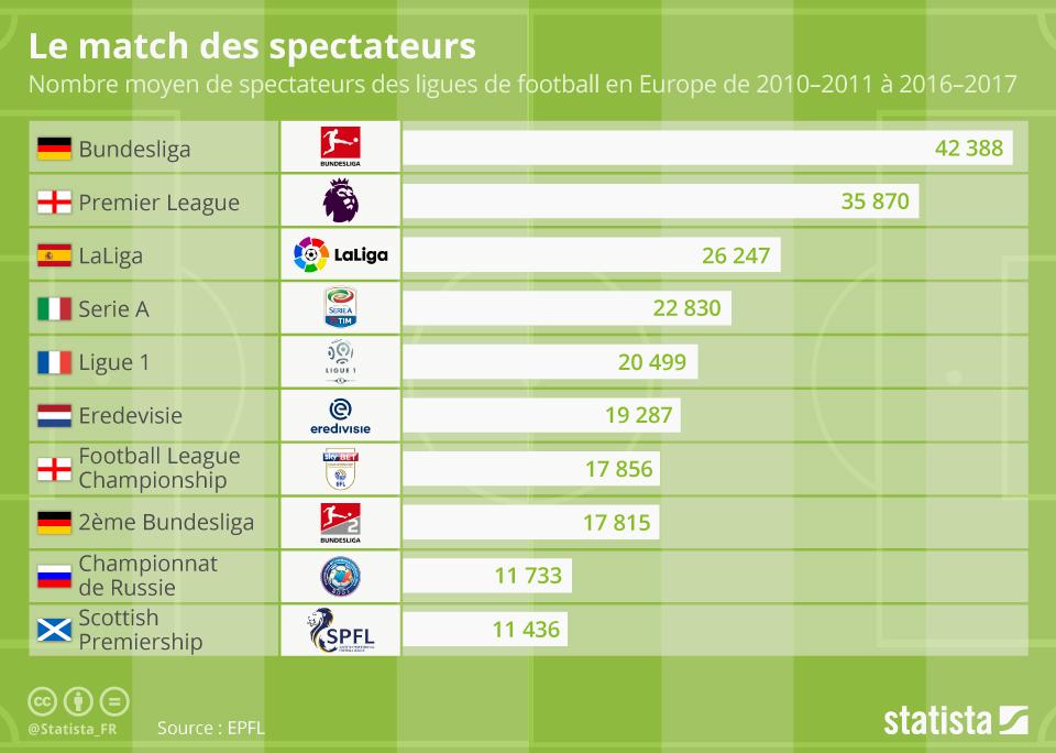 Infographie: Le match des spectateurs | Statista