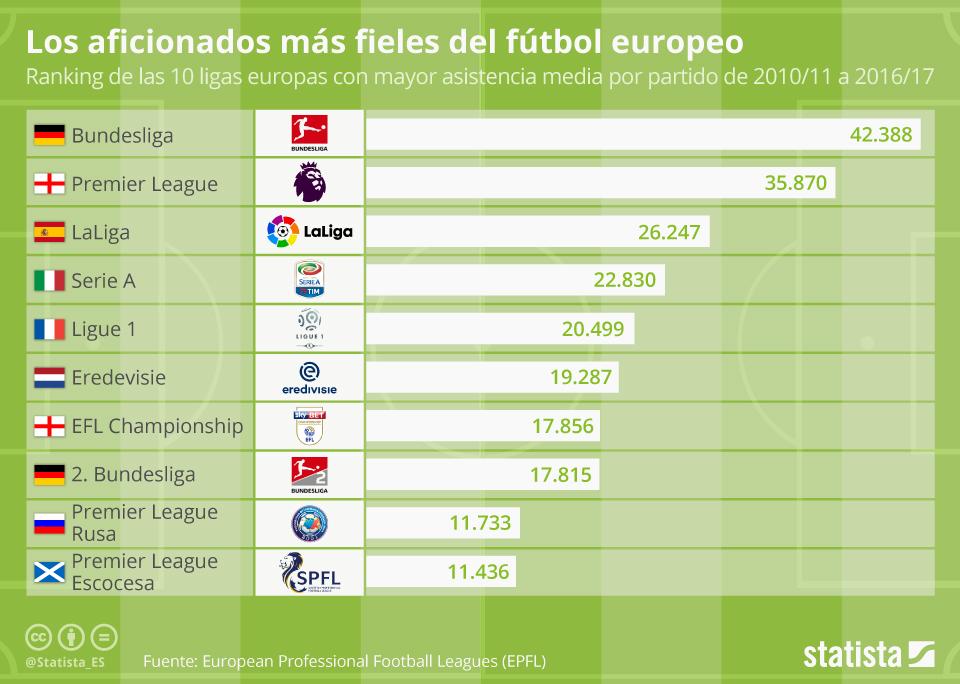 Infografía: ¿Son los españoles los aficionados más fieles de Europa?  | Statista