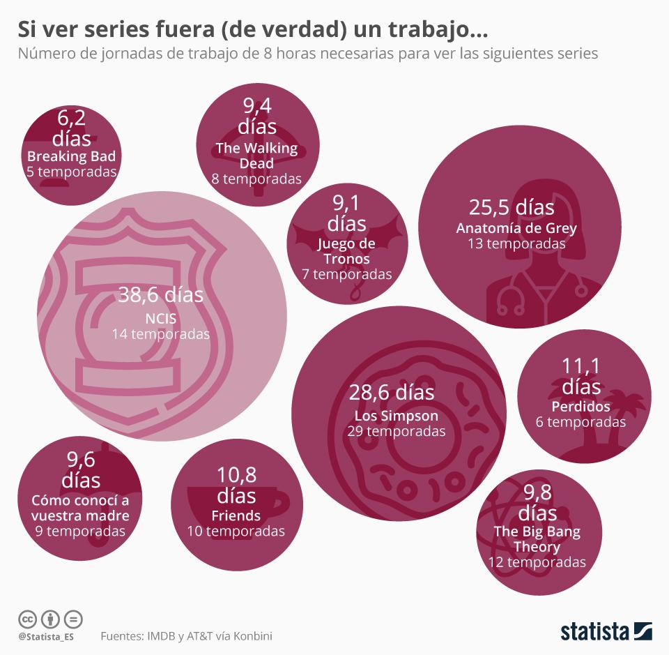 Infografía: Las series de mayor duración de la TV | Statista