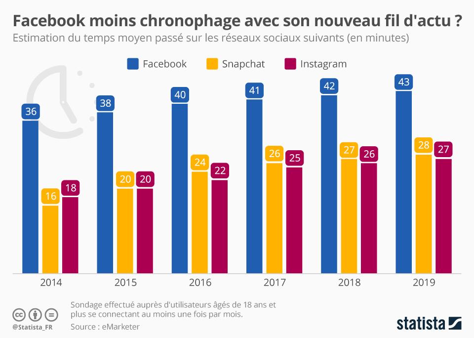 Infographie: Facebook moins chronophage avec son nouveau fil d'actu ?   Statista