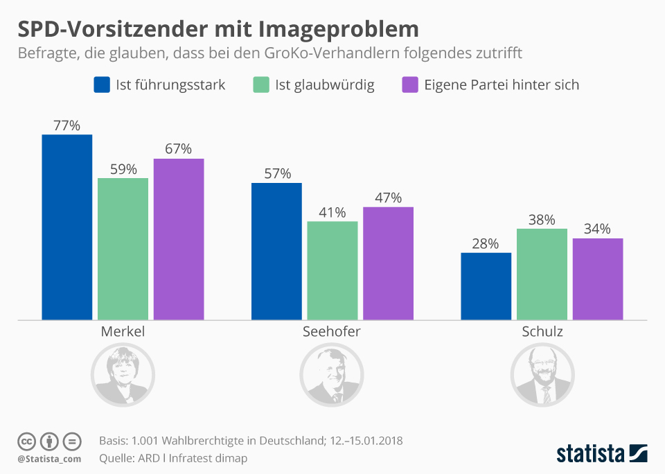 Infografik: SPD-Vorsitzender mit Imageproblem | Statista