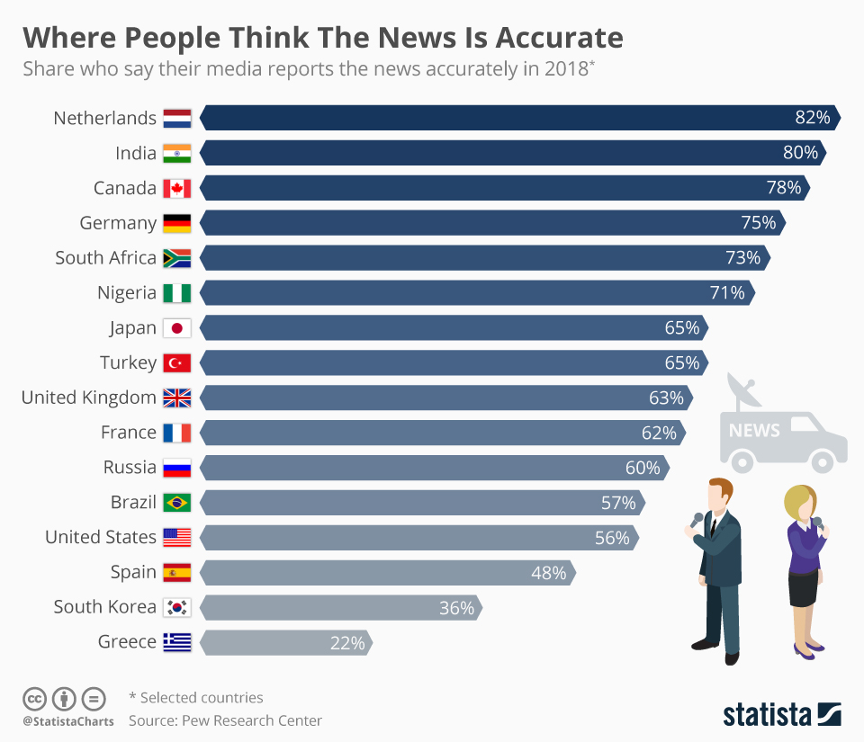 Infographic: Where People Think The News Is Accurate  | Statista