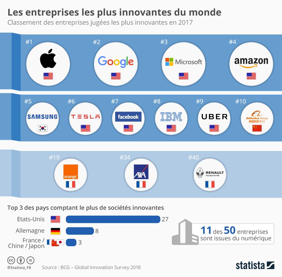 Infographie: Les entreprises les plus innovantes du monde   Statista