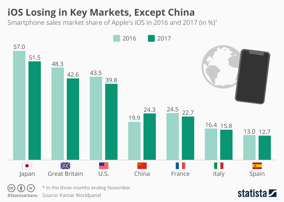 Infographic: iOS Losing in Key Markets, Except China | Statista