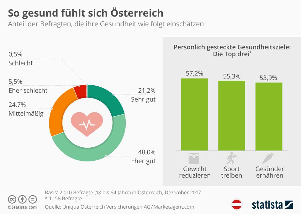 Infografik: So gesund fühlt sich Österreich   Statista