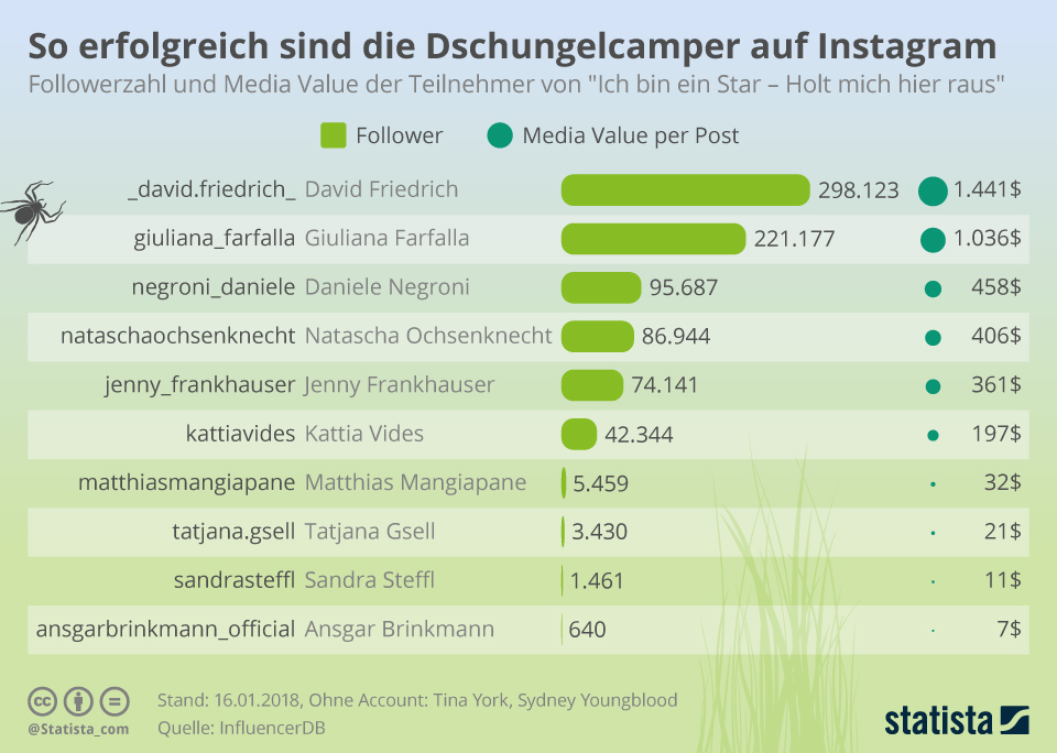 Infografik: So erfolgreich sind die Dschungelcamper auf Instagram | Statista