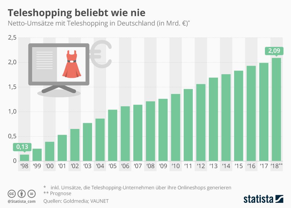 Infografik: Teleshopping-Umsätze auf Allzeit-Hoch   Statista