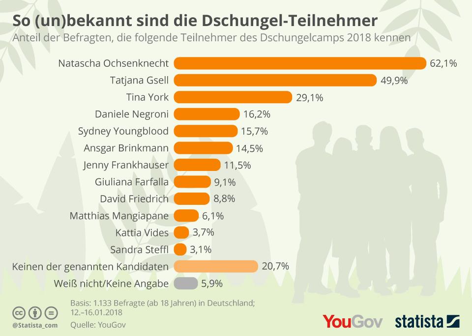 Infografik: So (un)bekannt sind die Dschungel-Teilnehmer | Statista