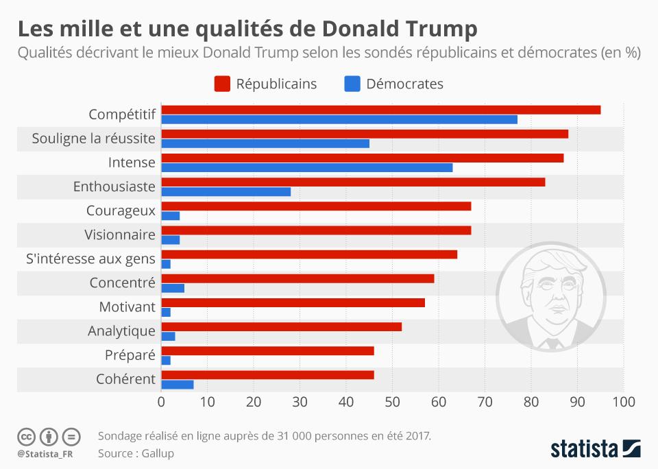 Infographie: Les mille et une qualités de Donald Trump | Statista