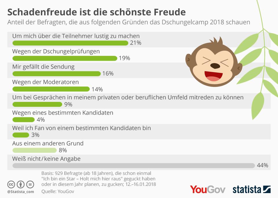 Infografik: Schadenfreude ist die schönste Freude | Statista