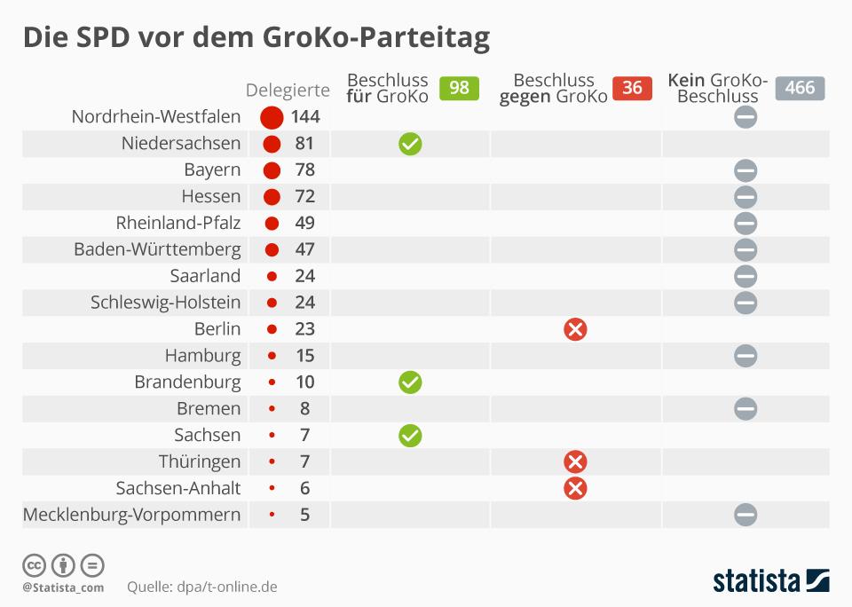 Infografik: Die SPD vor dem GroKo-Parteitag | Statista