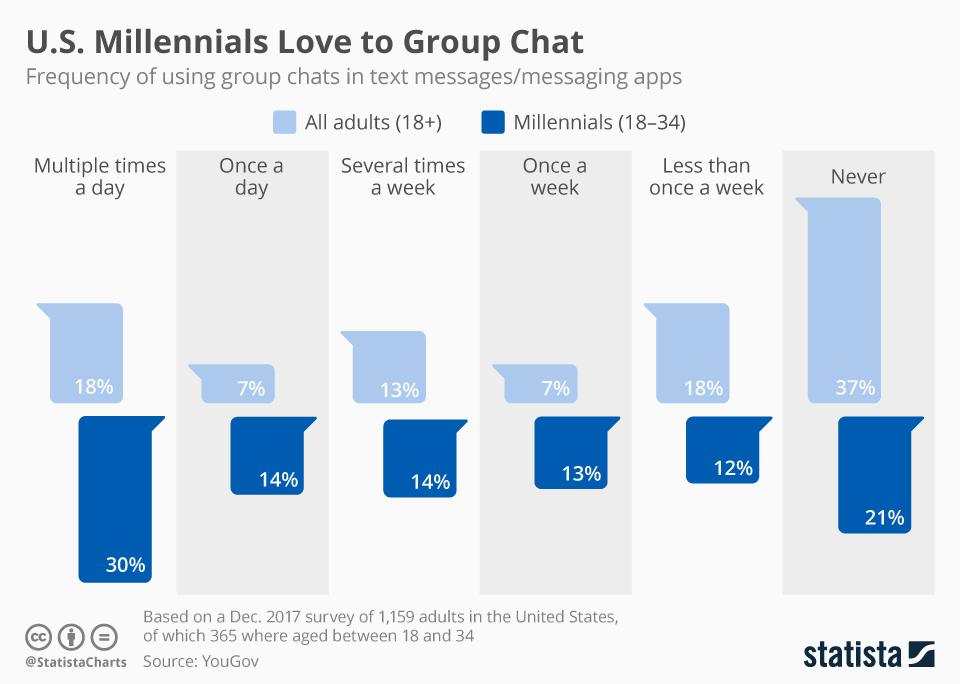 Infographic: U.S. Millennials Love to Group Chat | Statista