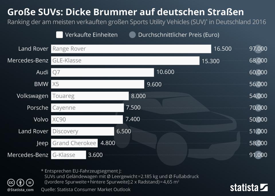 Infografik: Die dicken Brummer auf Deutschlands Straßen   Statista