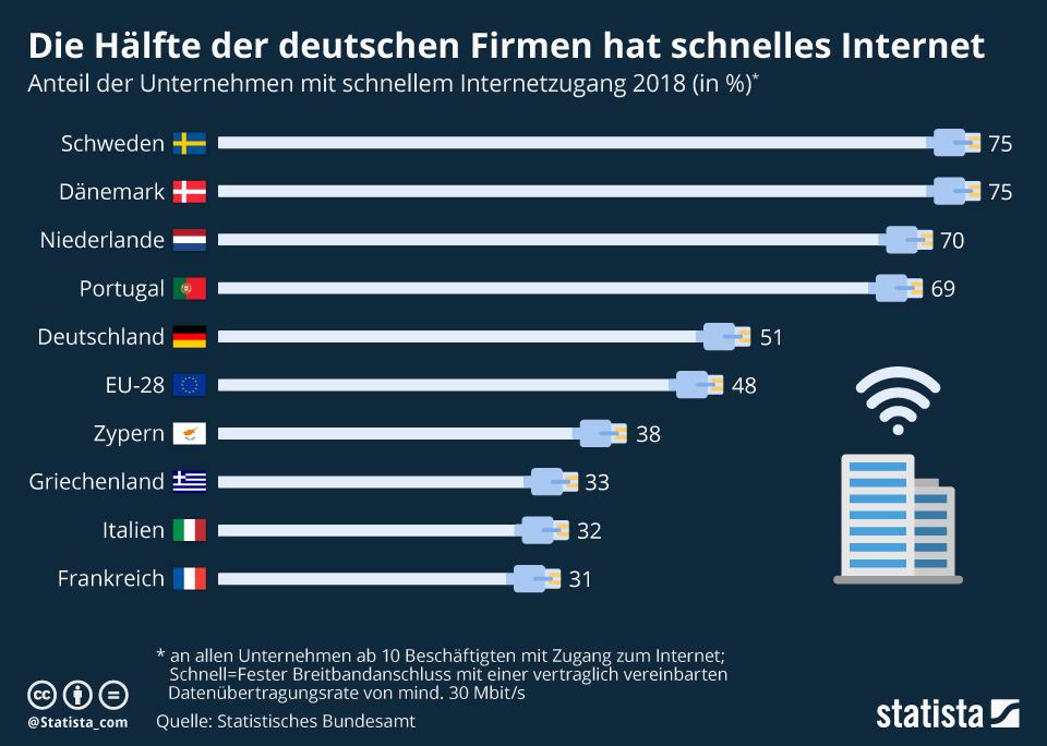 Infografik: Die Hälfte der deutschen Firmen hat schnelles Internet | Statista