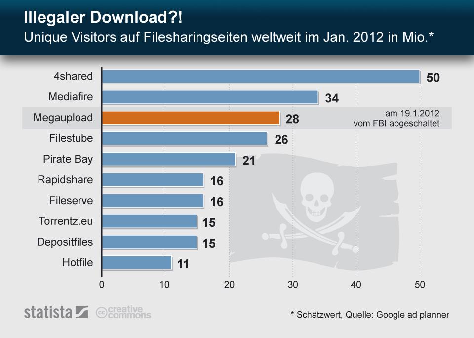 Infografik: Illegaler Download?! Unique Visitors auf Filesharingseiten | Statista