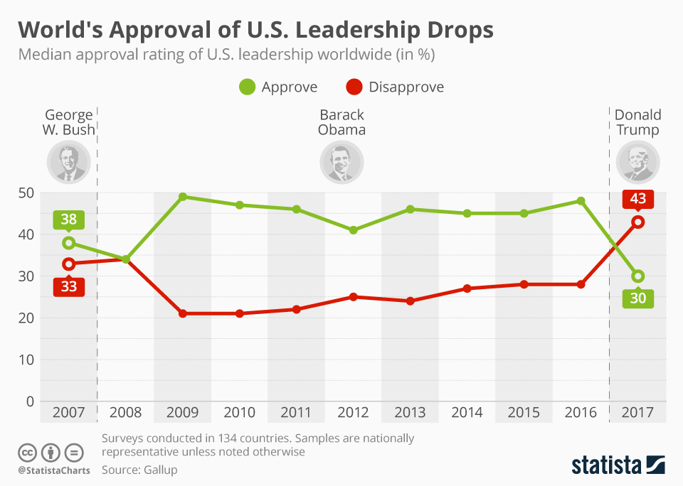 Infographic: Worldwide Approval of America's Leadership is Waning | Statista