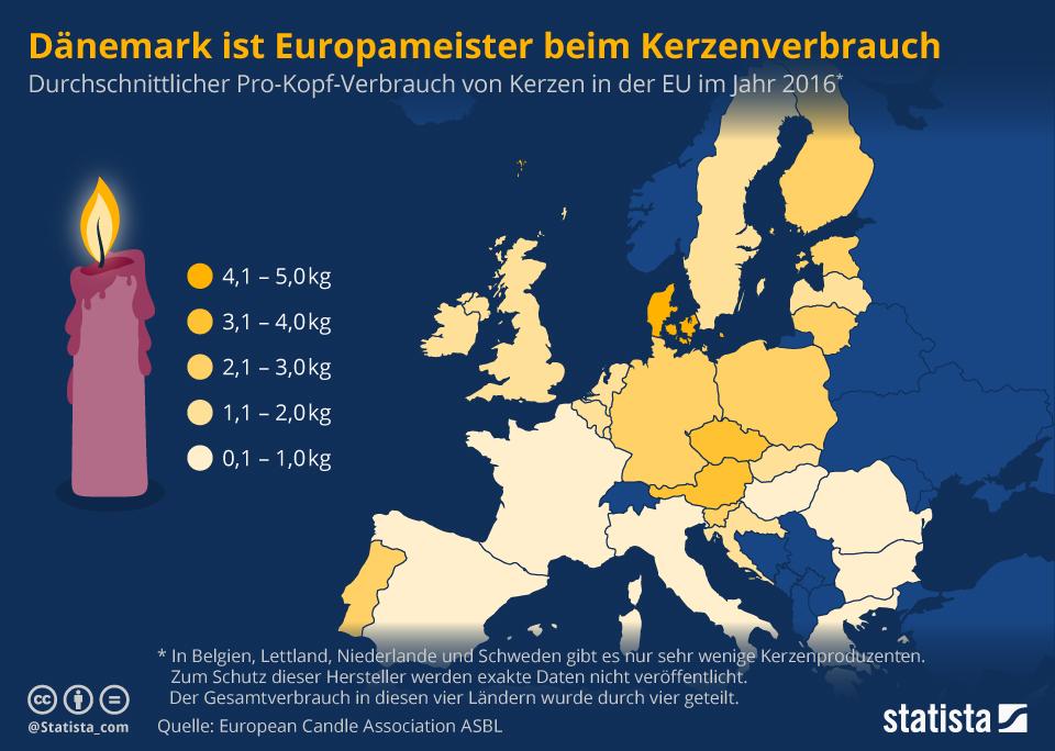 Infografik: Die Dänen sind Europameister im Kerzenverbrauch | Statista