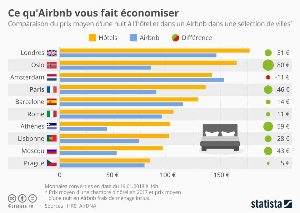 Infographie: Ce qu'Airbnb vous fait économiser | Statista