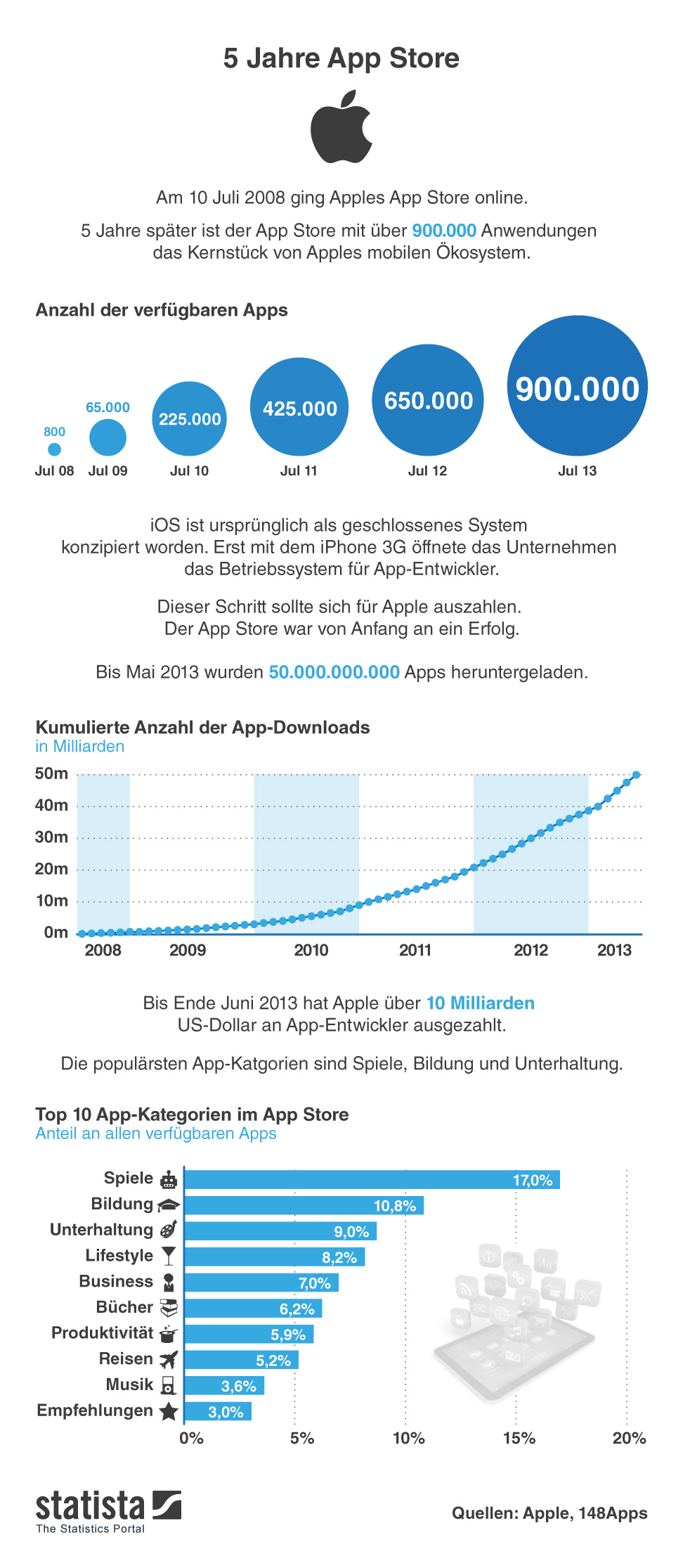 Infografik: 5 Jahre App Store | Statista