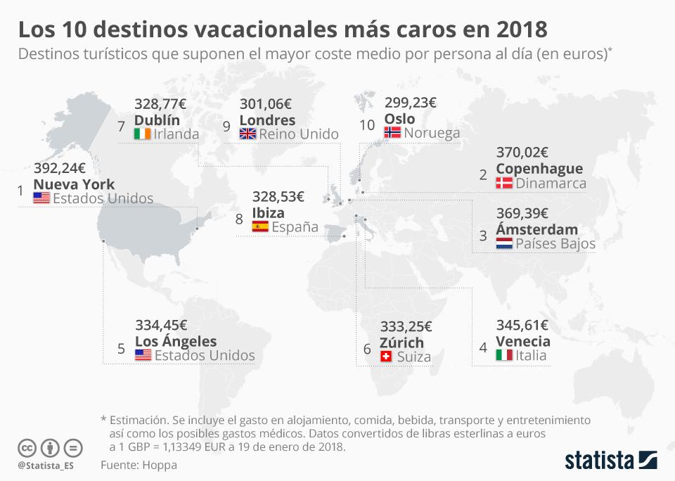 Infografía: Ibiza entre los destinos vacacionales más caros del mundo | Statista