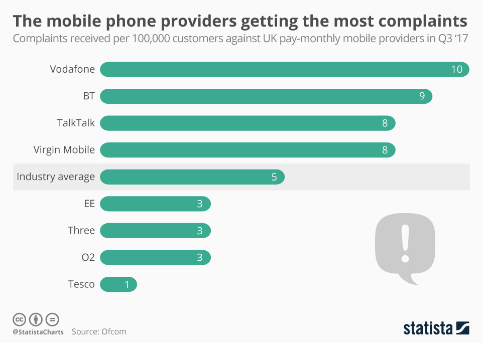 Infographic: The mobile phone providers getting the most complaints | Statista