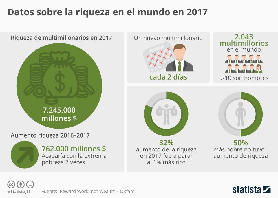 Infografía: Un nuevo multimillonario cada dos días | Statista