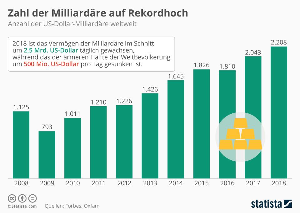 Infografik: Zahl der Milliardäre auf Rekordhoch | Statista