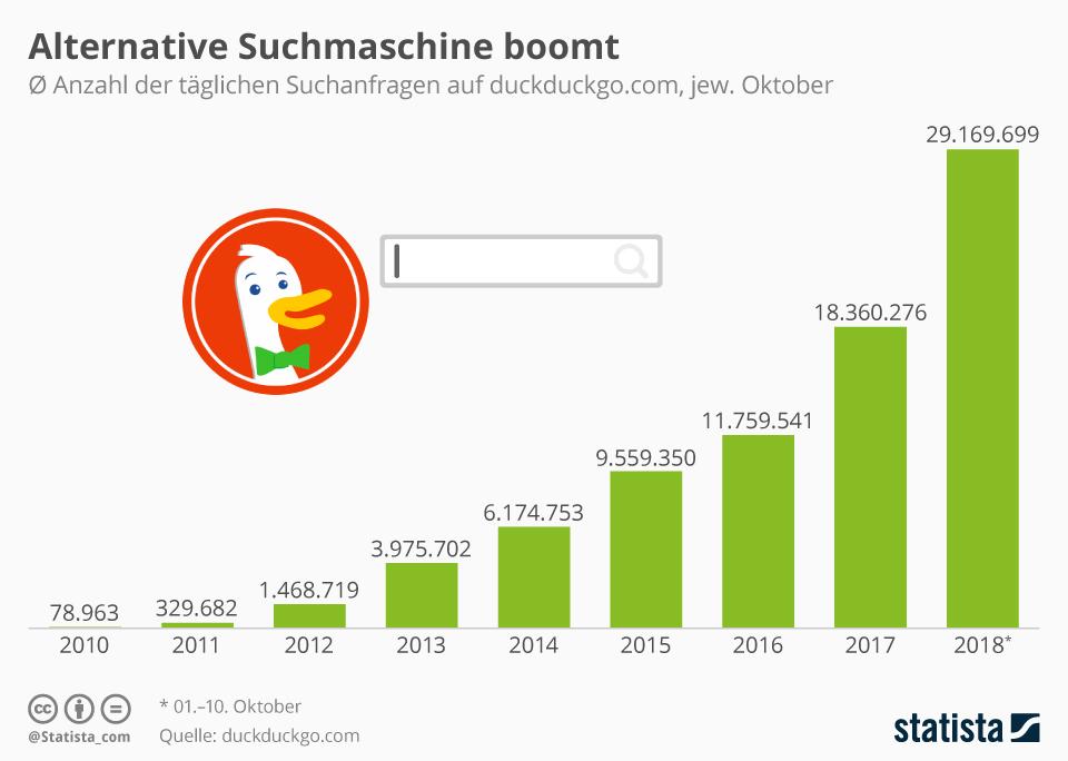 Infografik: Alternative Suchmaschine boomt | Statista