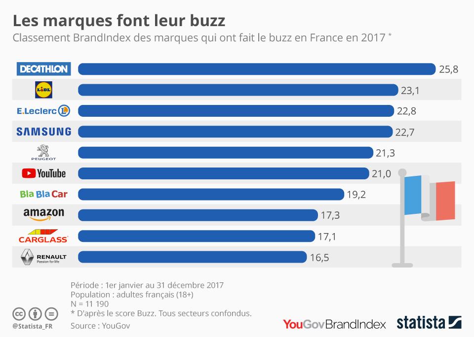 Infographie: Les marques font leur buzz | Statista