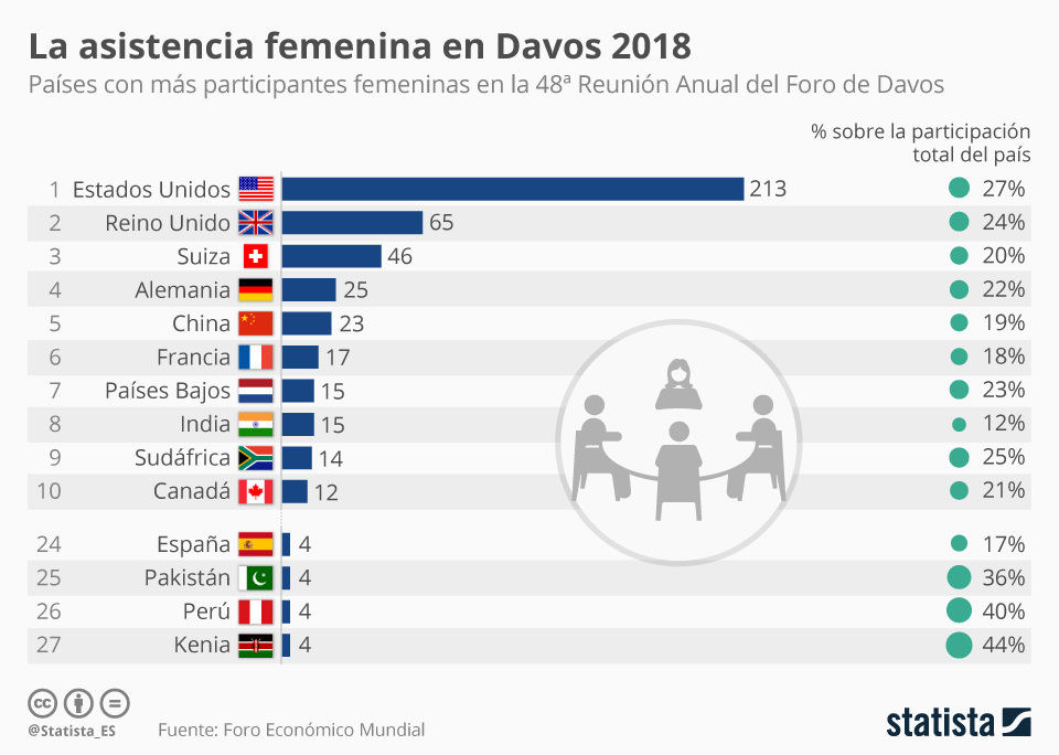 Infografía: Las mujeres de Davos | Statista