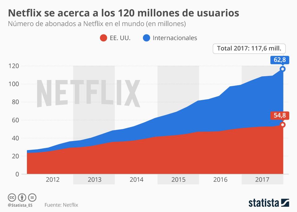 Infografía: Netflix cierra 2017 con casi 120 millones de abonados tras un trimestre récord | Statista