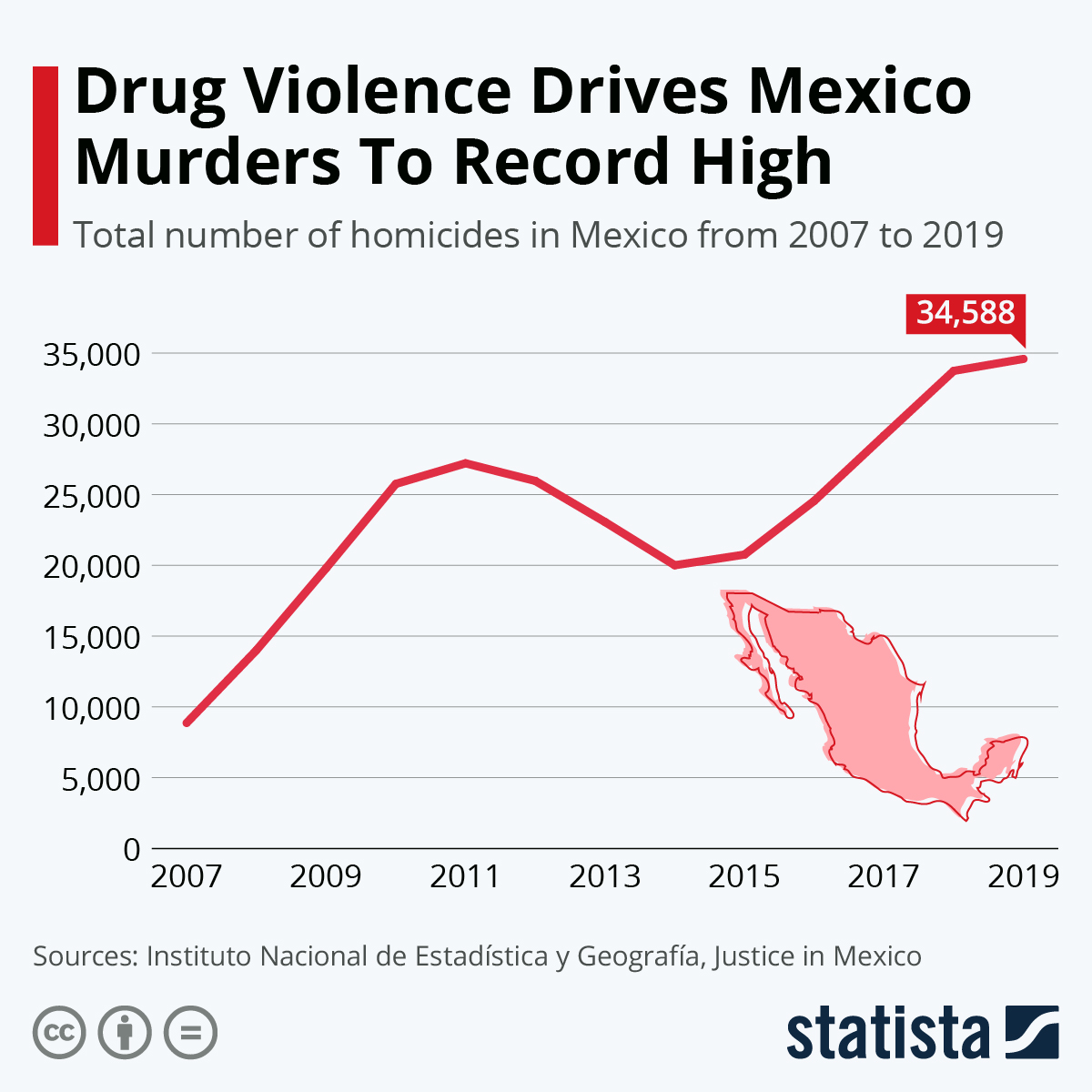Infographic: Drug Violence Drives Mexico Murders To Record High  | Statista