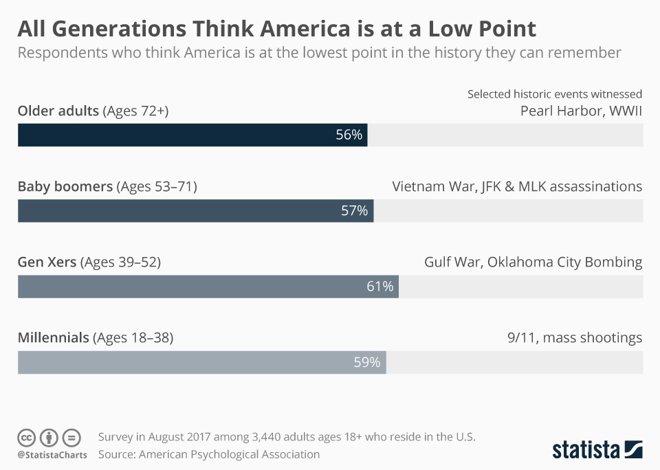 Infographic: All Generations Think America is at a Low Point   Statista