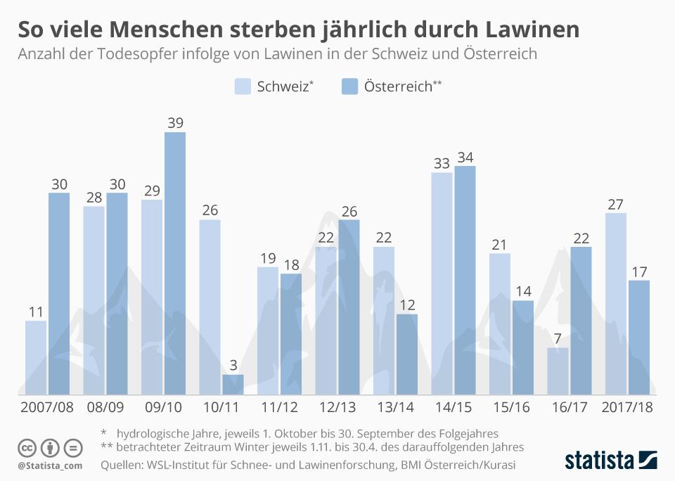 Infografik: So viele Menschen sterben jährlich durch Lawinen | Statista